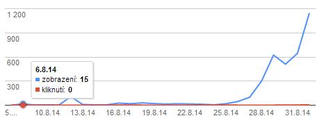 zobrazování webu v google